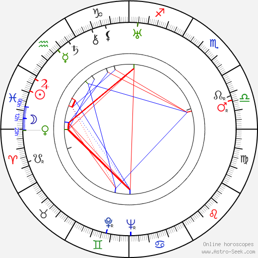 Vincente Minnelli astro natal birth chart, Vincente Minnelli horoscope, astrology