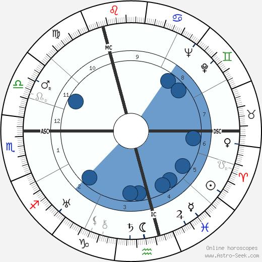 Adolf Butenandt wikipedia, horoscope, astrology, instagram