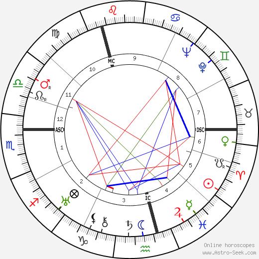 Adolf Butenandt birth chart, Adolf Butenandt astro natal horoscope, astrology