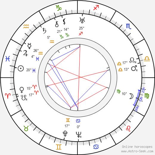 Andy Clark birth chart, biography, wikipedia 2020, 2021