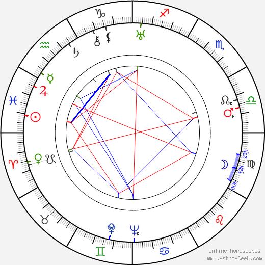 Andy Clark birth chart, Andy Clark astro natal horoscope, astrology