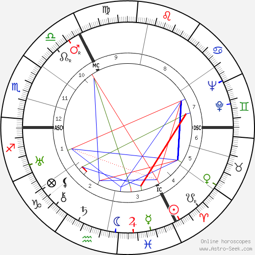Binnie Barnes astro natal birth chart, Binnie Barnes horoscope, astrology