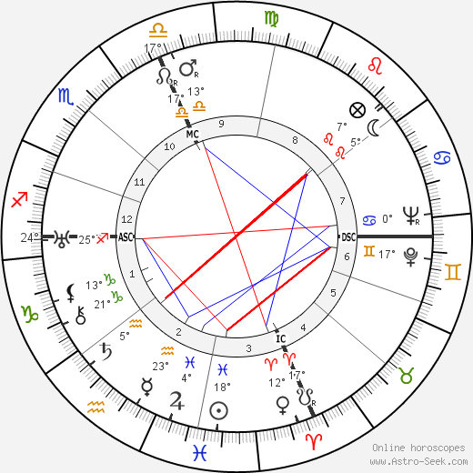 Bix Beiderbecke birth chart, biography, wikipedia 2019, 2020