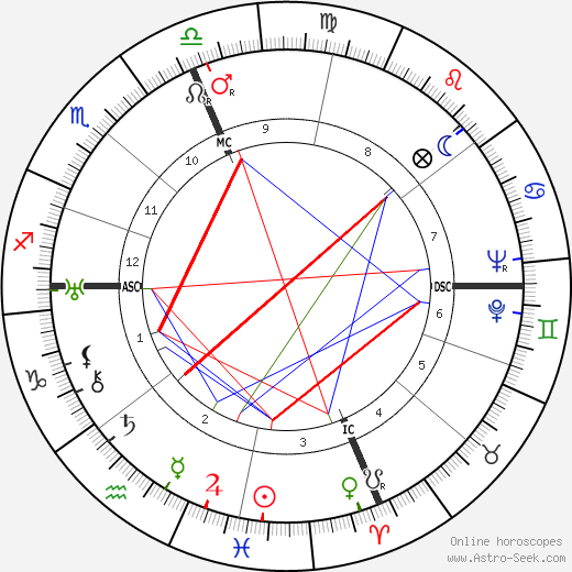 Bix Beiderbecke astro natal birth chart, Bix Beiderbecke horoscope, astrology