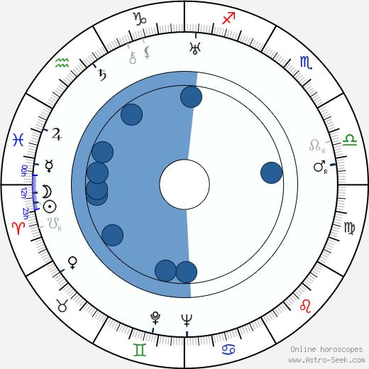 Charles Starrett wikipedia, horoscope, astrology, instagram