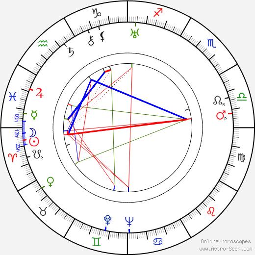 Charles Starrett tema natale, oroscopo, Charles Starrett oroscopi gratuiti, astrologia