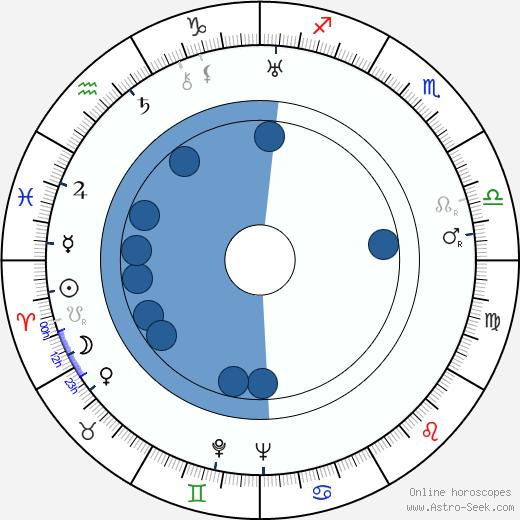 Chiezo Kataoka wikipedia, horoscope, astrology, instagram