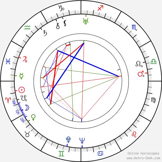 Chiezo Kataoka birth chart, Chiezo Kataoka astro natal horoscope, astrology