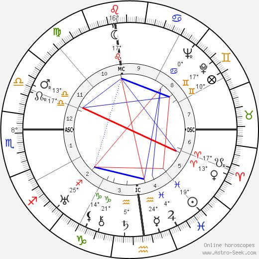Clare Boothe Luce Биография в Википедии 2020, 2021