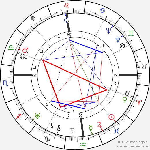 Клэр Бут Люс Clare Boothe Luce день рождения гороскоп, Clare Boothe Luce Натальная карта онлайн