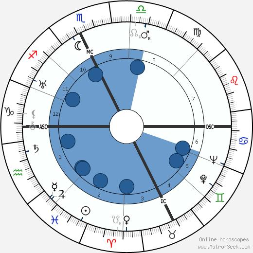 Conte Galeazzo Ciano wikipedia, horoscope, astrology, instagram