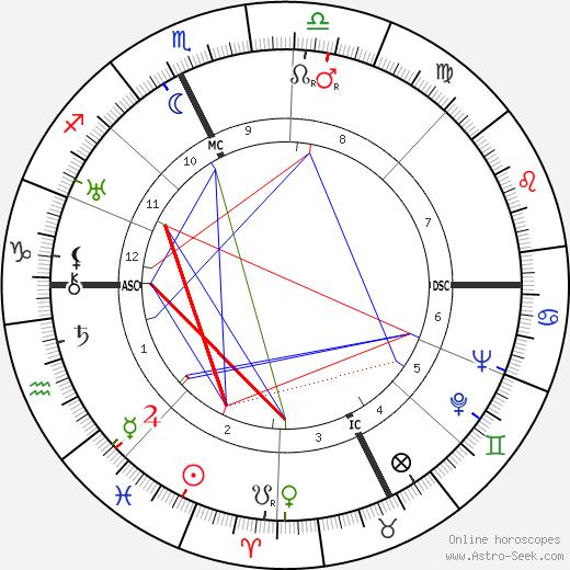 Conte Galeazzo Ciano tema natale, oroscopo, Conte Galeazzo Ciano oroscopi gratuiti, astrologia