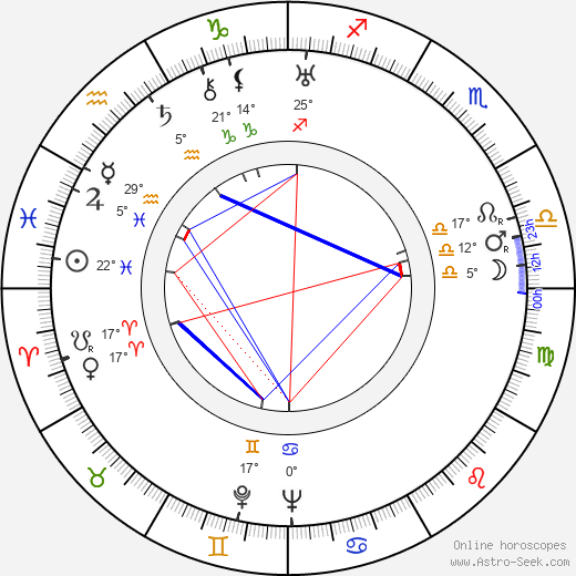 Ded Rysel birth chart, biography, wikipedia 2017, 2018