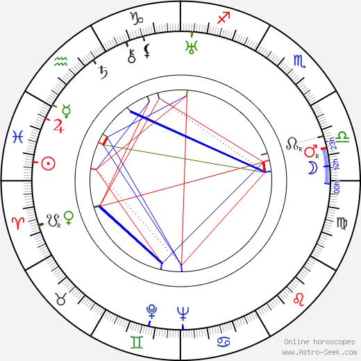 Ded Rysel astro natal birth chart, Ded Rysel horoscope, astrology