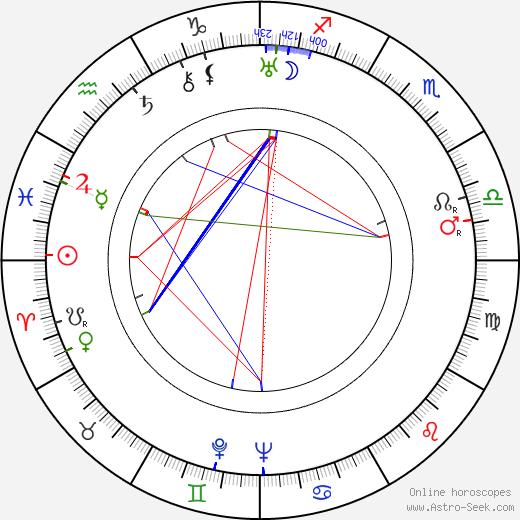 Edgar Buchanan tema natale, oroscopo, Edgar Buchanan oroscopi gratuiti, astrologia