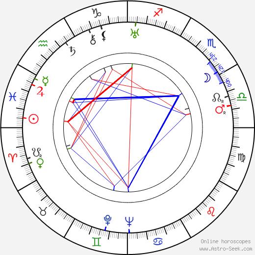 Emil E. Reinert astro natal birth chart, Emil E. Reinert horoscope, astrology