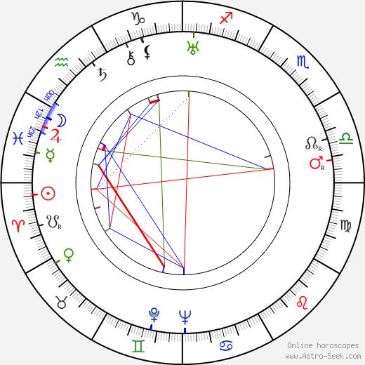 Emilio Fernández tema natale, oroscopo, Emilio Fernández oroscopi gratuiti, astrologia