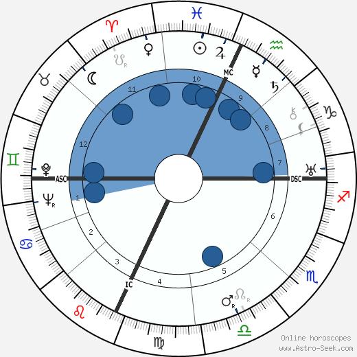 Gilbert A. Adrian wikipedia, horoscope, astrology, instagram