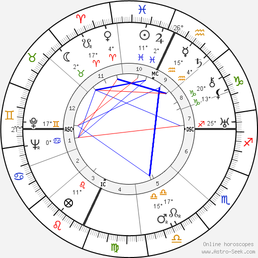 Gilbert A. Adrian birth chart, biography, wikipedia 2019, 2020