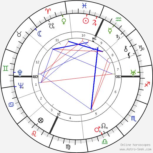 Gilbert A. Adrian astro natal birth chart, Gilbert A. Adrian horoscope, astrology