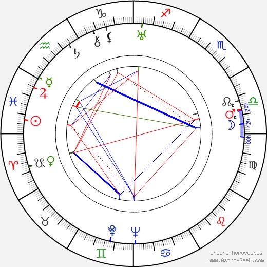 Helena Kotoučová день рождения гороскоп, Helena Kotoučová Натальная карта онлайн
