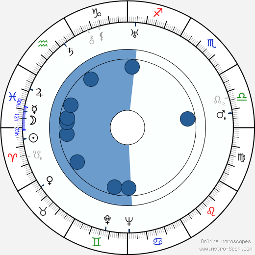 Hiroshi Shimizu 1903 wikipedia, horoscope, astrology, instagram
