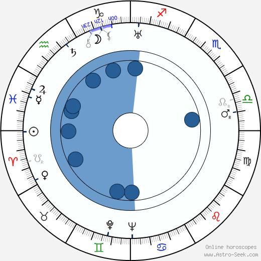 Hugo Hermann wikipedia, horoscope, astrology, instagram