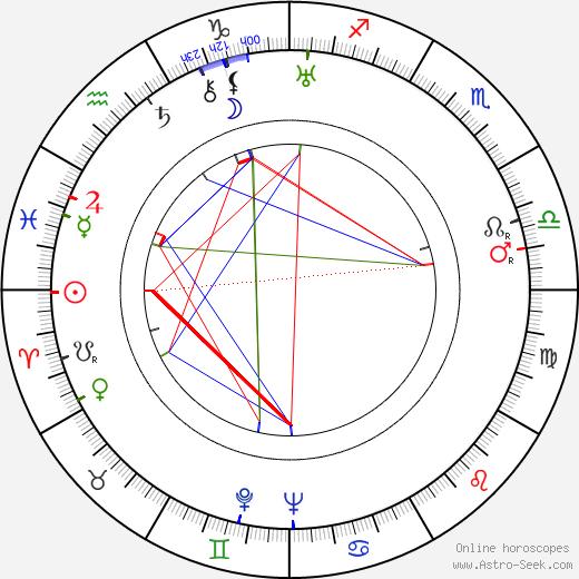 Hugo Hermann день рождения гороскоп, Hugo Hermann Натальная карта онлайн
