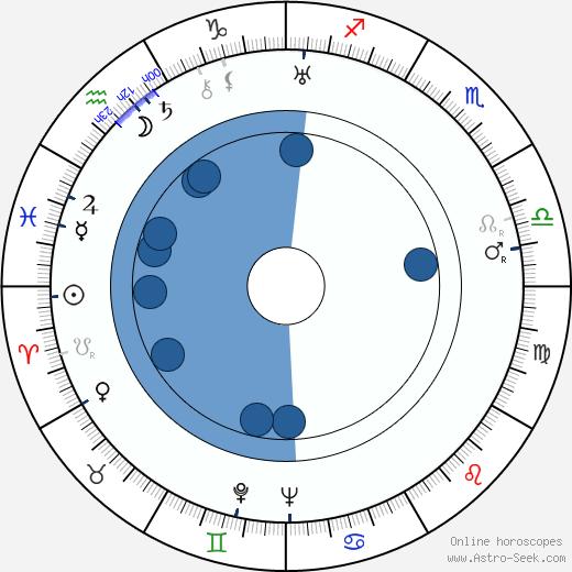 Igor Newerly wikipedia, horoscope, astrology, instagram