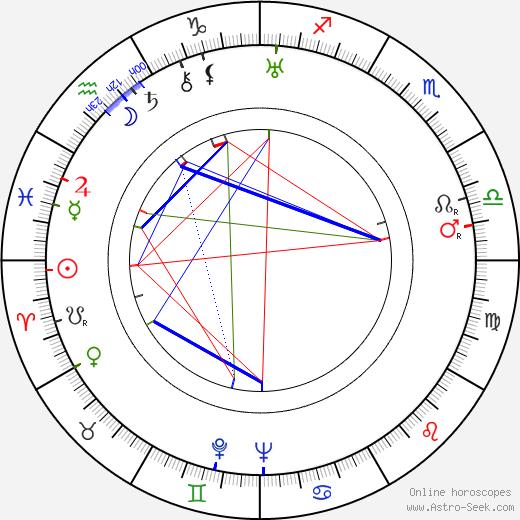 Igor Newerly birth chart, Igor Newerly astro natal horoscope, astrology