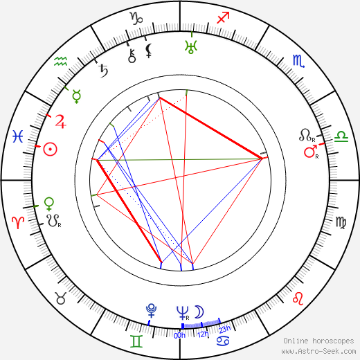 Jaroslav Bouček astro natal birth chart, Jaroslav Bouček horoscope, astrology