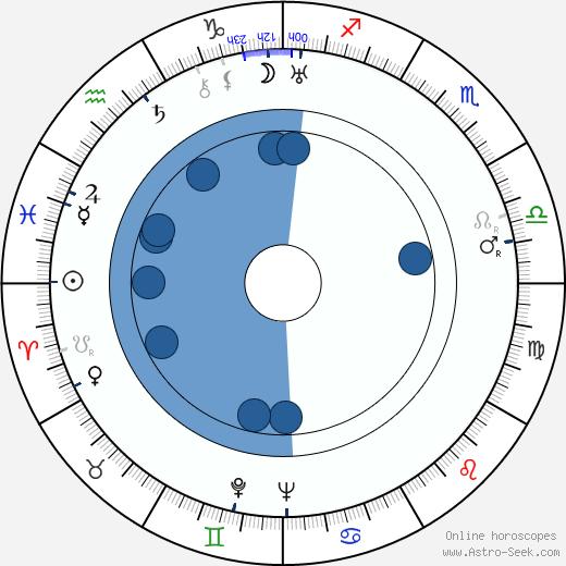 Jaroslav Novotný wikipedia, horoscope, astrology, instagram