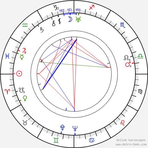 Jaroslav Novotný день рождения гороскоп, Jaroslav Novotný Натальная карта онлайн