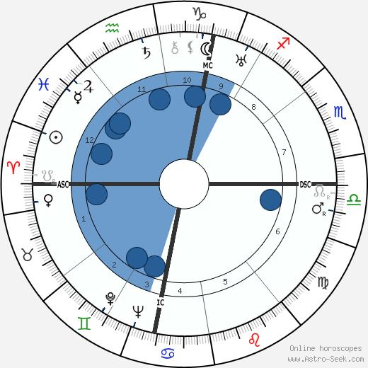 Jean Lods wikipedia, horoscope, astrology, instagram