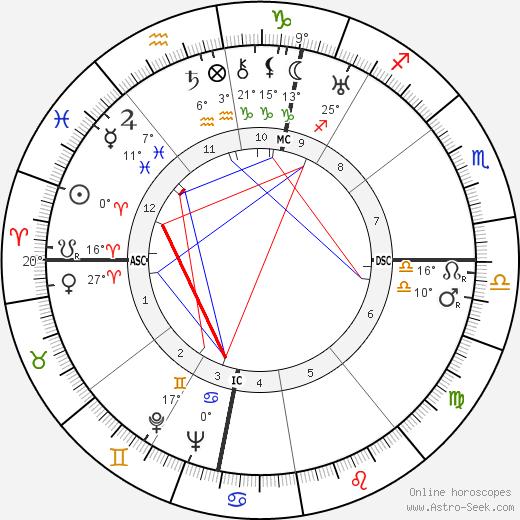 Jean Lods birth chart, biography, wikipedia 2020, 2021