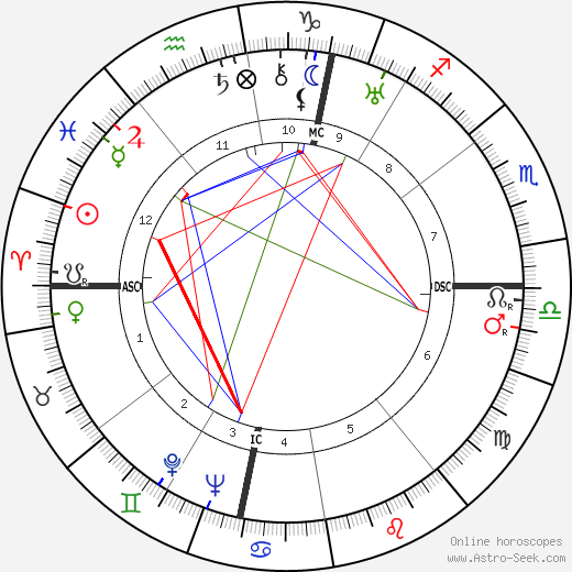 Jean Lods birth chart, Jean Lods astro natal horoscope, astrology