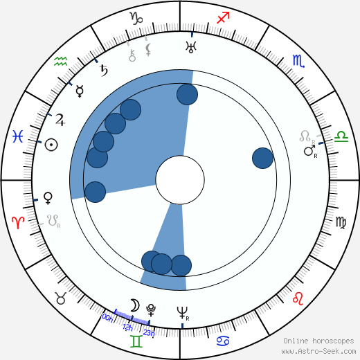 Jiří Brdička wikipedia, horoscope, astrology, instagram