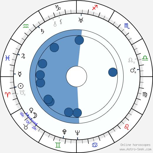 John Harron wikipedia, horoscope, astrology, instagram
