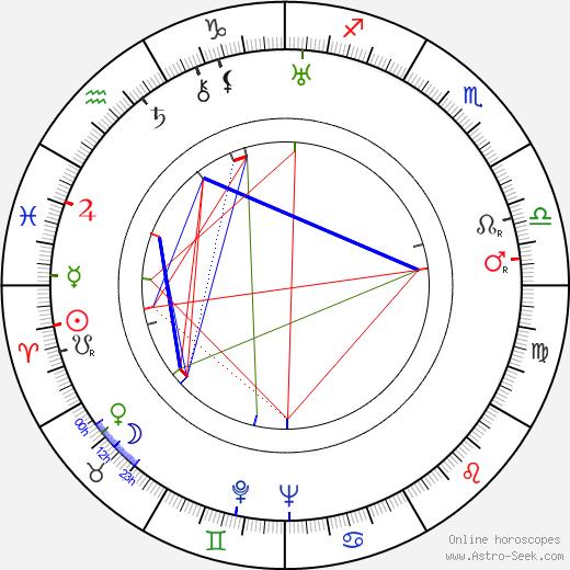 John Harron birth chart, John Harron astro natal horoscope, astrology
