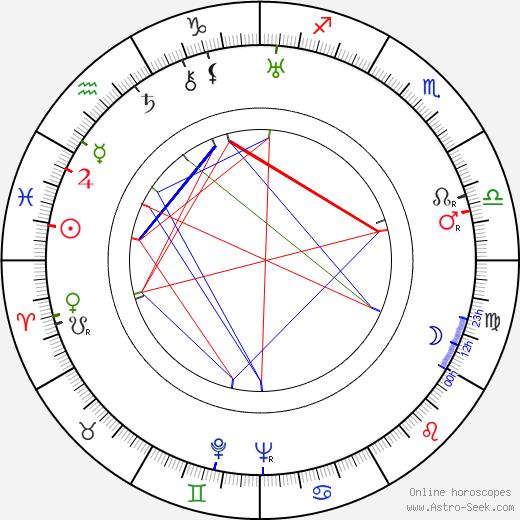 Josef Plíva день рождения гороскоп, Josef Plíva Натальная карта онлайн