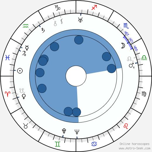 Jules Cazaban wikipedia, horoscope, astrology, instagram
