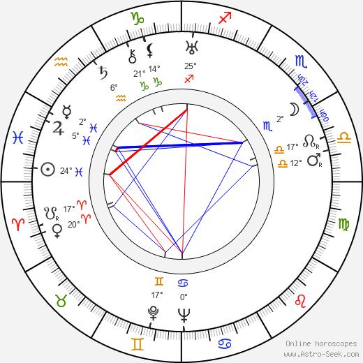 Jules Cazaban birth chart, biography, wikipedia 2020, 2021