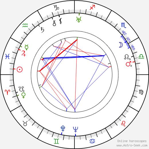 Jules Cazaban birth chart, Jules Cazaban astro natal horoscope, astrology