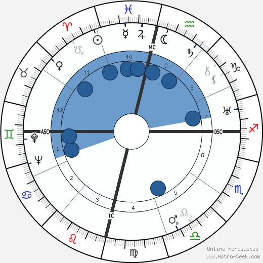Julio Antonio Mella wikipedia, horoscope, astrology, instagram