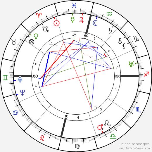 Хулио Антонио Мелья Julio Antonio Mella день рождения гороскоп, Julio Antonio Mella Натальная карта онлайн