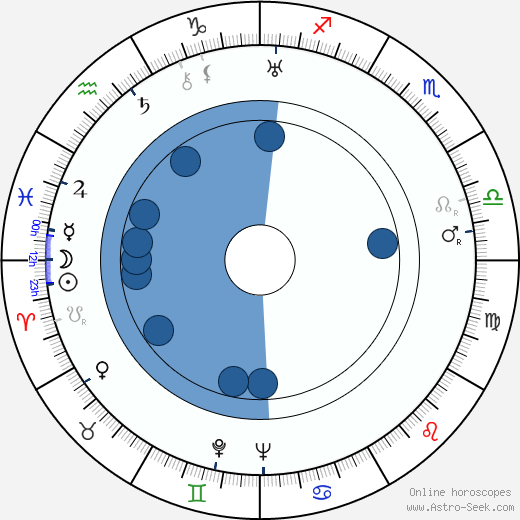 Kullervo Kari wikipedia, horoscope, astrology, instagram
