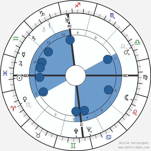 Lawrence Welk wikipedia, horoscope, astrology, instagram