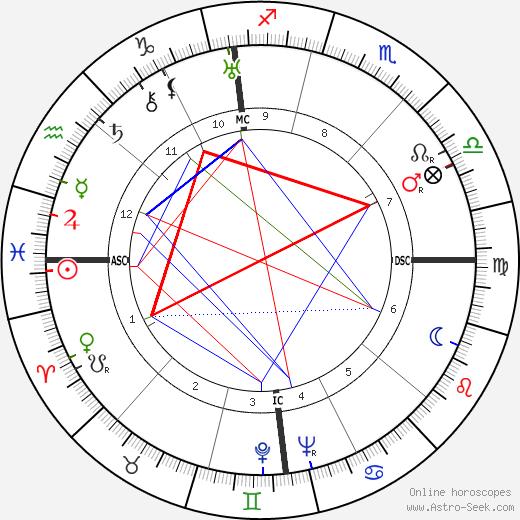 Lawrence Welk astro natal birth chart, Lawrence Welk horoscope, astrology
