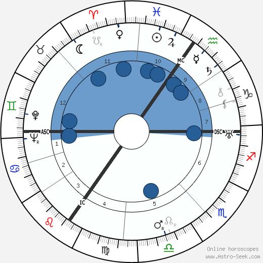 Margarete Teschemacher wikipedia, horoscope, astrology, instagram
