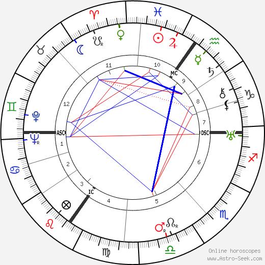 Margarete Teschemacher birth chart, Margarete Teschemacher astro natal horoscope, astrology